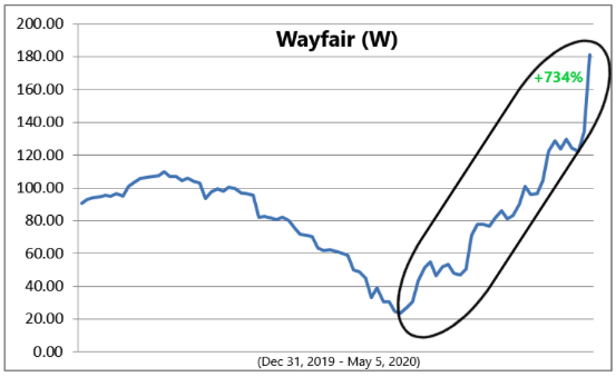 Wayfair (W)