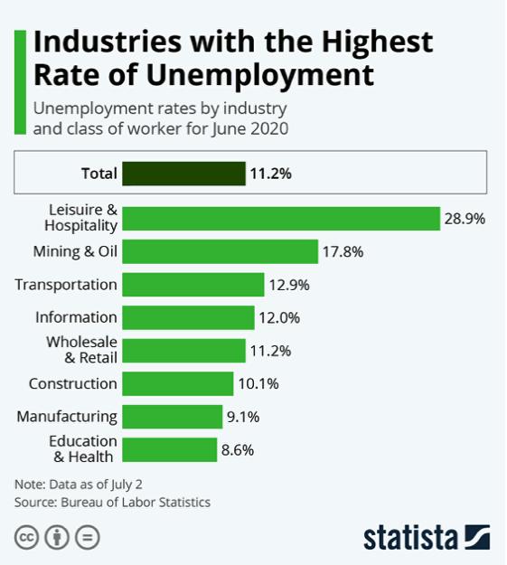 Rates of Unemployment
